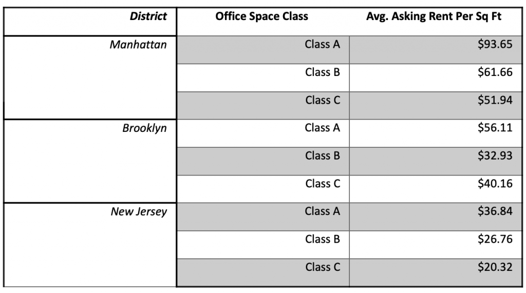 """A table that compares the office costs in NYC — illustration for the """"Working from home vs office"""" blog"""